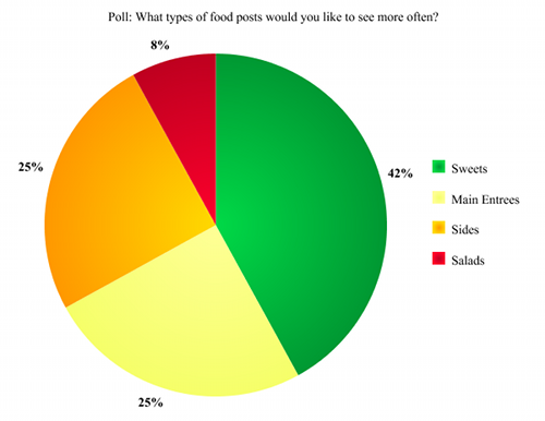 Lacey Stevens-Baier, personal chef for A Sweet Pea Chef, poll results