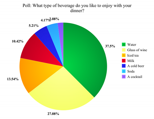 Poll Results for What Type of Beverage with Dinner, listed by Lacey Sevens-Baier, a Sweet Pea Chef