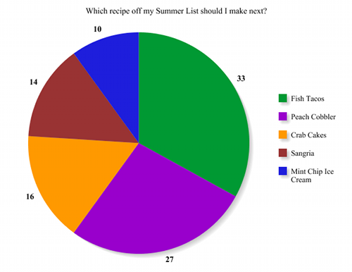 Poll Results: Which recipe off my Summer List should I make next? by a sweet pea chef