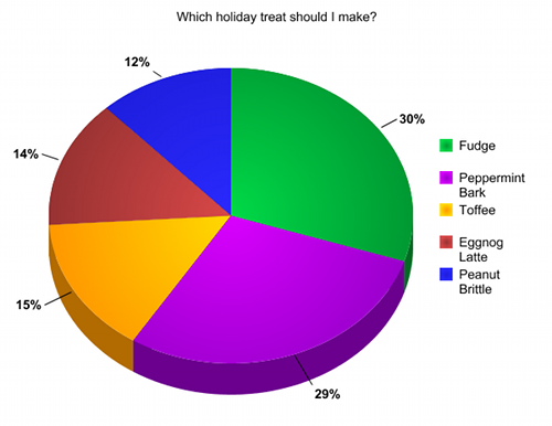 Poll Results: Which holiday treat should I make?