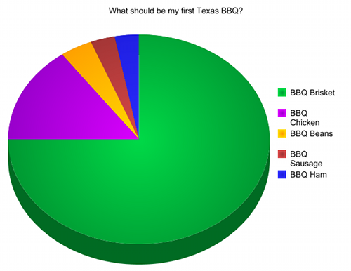 Poll Results: What should be my first Texas BBQ?