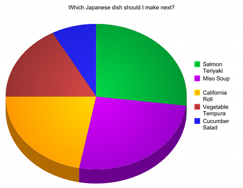 Poll Results: Which Japanese dish should I make next?