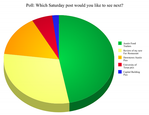 Poll Results: Which Saturday post would you like to see next?