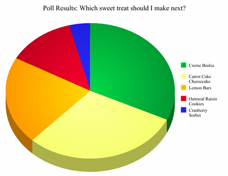 Poll Results: Which sweet treat should I make next?