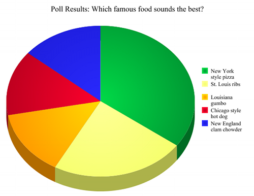Poll Results: Which famous food sounds the best?