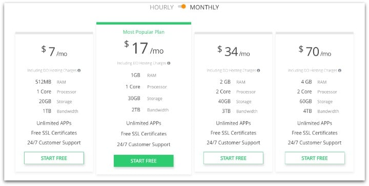 Cloudways Hosting Cost